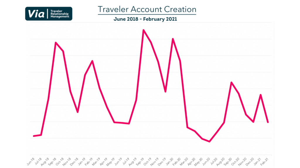 Traveler Account Creation graph showing when students make accounts, there are peaks in January and September for 2019, 2020, and 2021